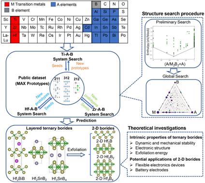博士生苗楠茜在《Chemistry of Materials》发表硼基MAX相的最新研究进展